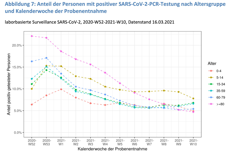 RKI Tests Kinder Anteil 20210316