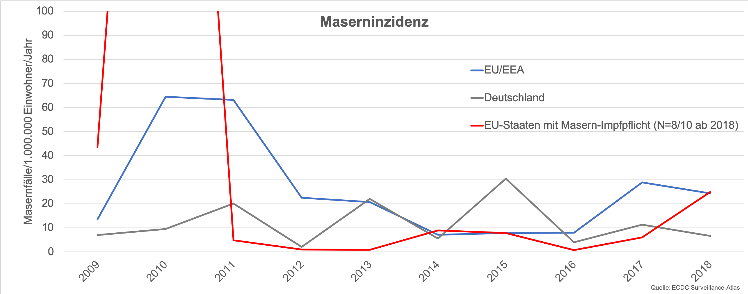 Maserninzidenz EU und D 2009 18